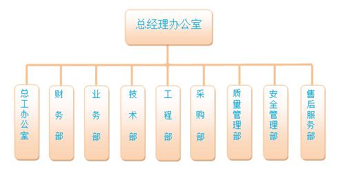 组织结构_河南豫安信息系统工程有限公司
